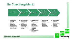 Arbeitsblatt Coachingablauf